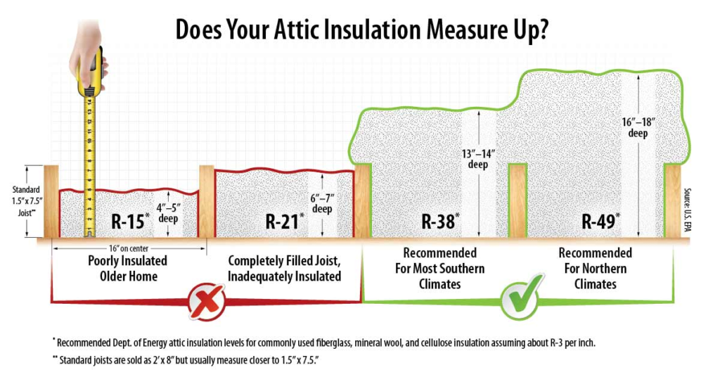 Proper depths of attic insulation for most climates